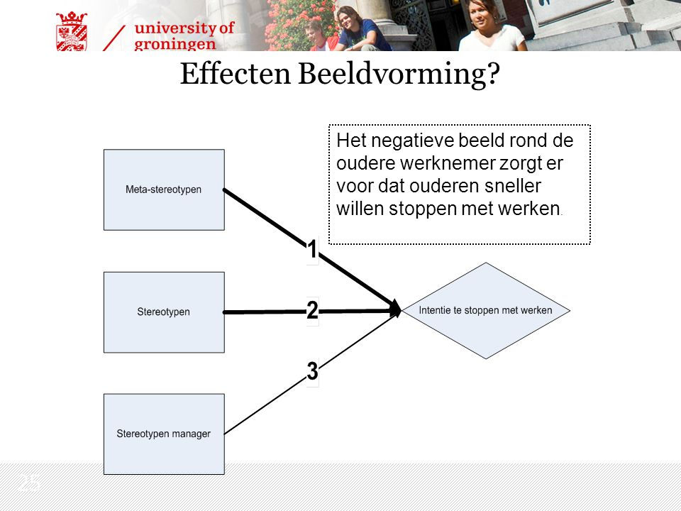 25 Effecten Beeldvorming.