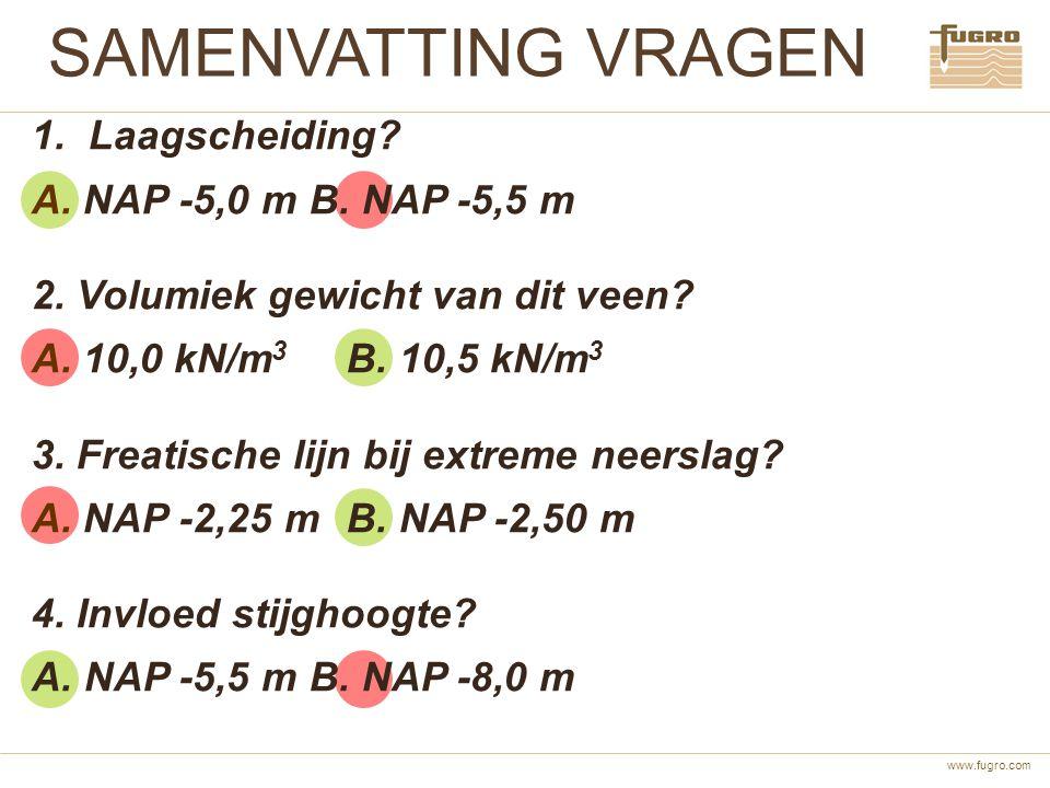 www.fugro.com SAMENVATTING VRAGEN 1. Laagscheiding? A. NAP -5,0 m B. NAP -5,5 m 2. Volumiek gewicht van dit veen? A. 10,0 kN/m 3 B. 10,5 kN/m 3 3. Fre