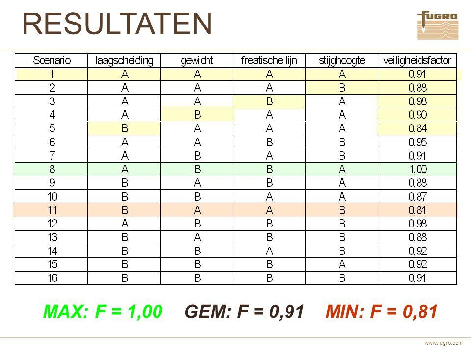 www.fugro.com RESULTATEN MAX: F = 1,00 GEM: F = 0,91 MIN: F = 0,81