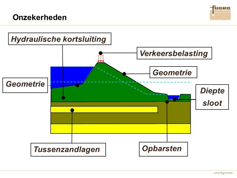 www.fugro.com Hydraulische kortsluiting Geometrie Diepte sloot Tussenzandlagen Verkeersbelasting Opbarsten Onzekerheden