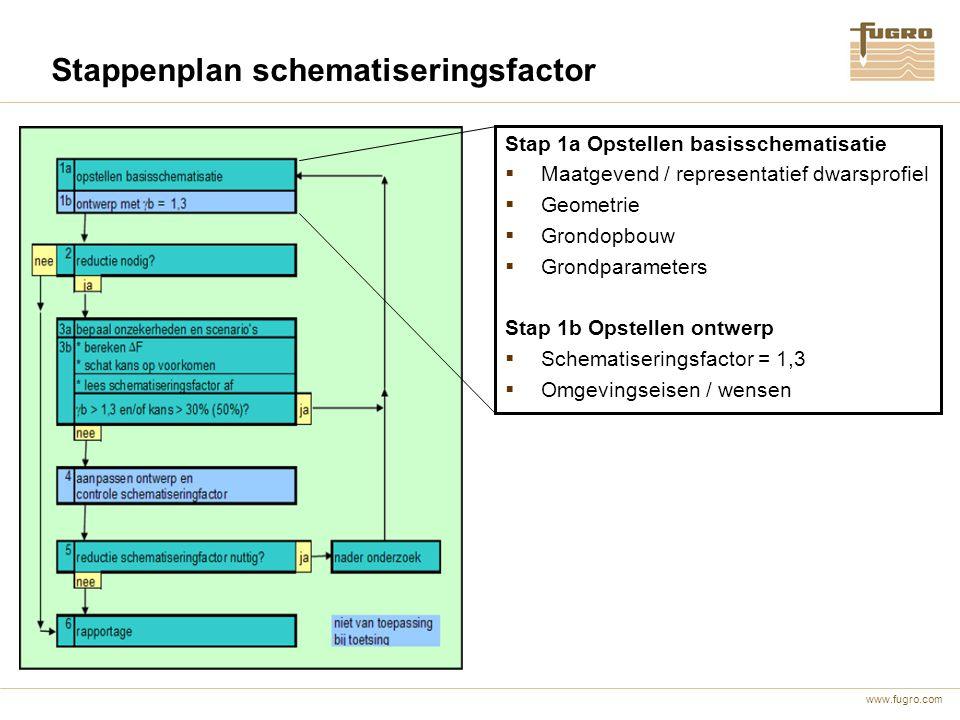 www.fugro.com Stappenplan schematiseringsfactor Stap 1a Opstellen basisschematisatie  Maatgevend / representatief dwarsprofiel  Geometrie  Grondopb