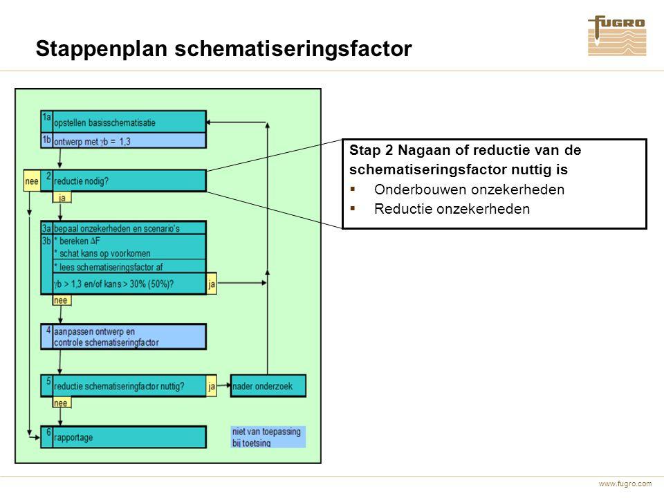 www.fugro.com Stappenplan schematiseringsfactor Stap 2 Nagaan of reductie van de schematiseringsfactor nuttig is  Onderbouwen onzekerheden  Reductie