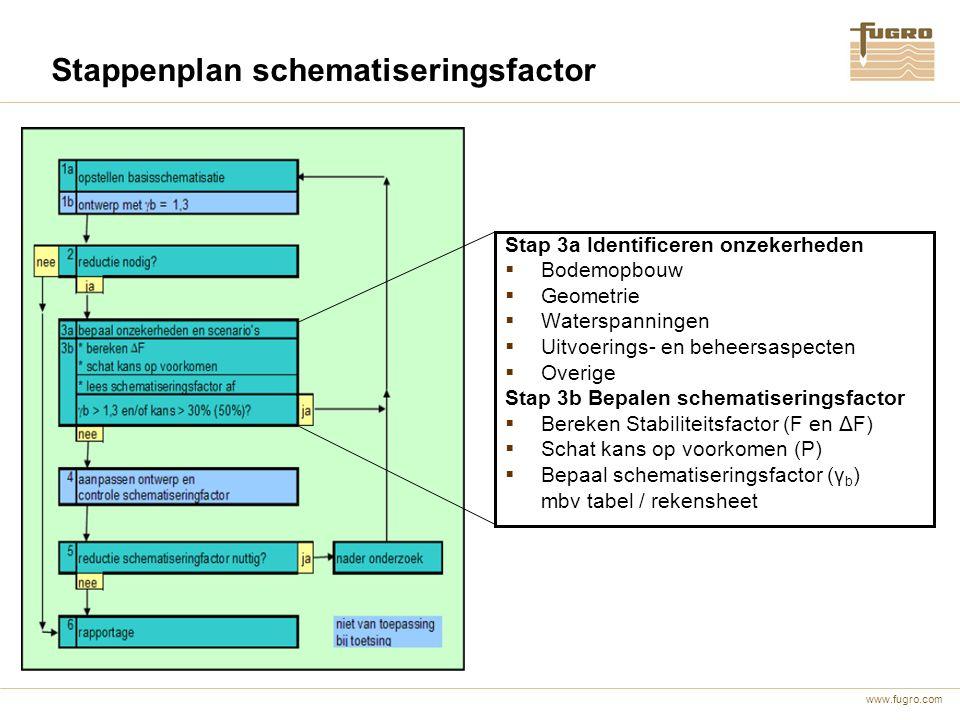 www.fugro.com Stappenplan schematiseringsfactor Stap 3a Identificeren onzekerheden  Bodemopbouw  Geometrie  Waterspanningen  Uitvoerings- en behee
