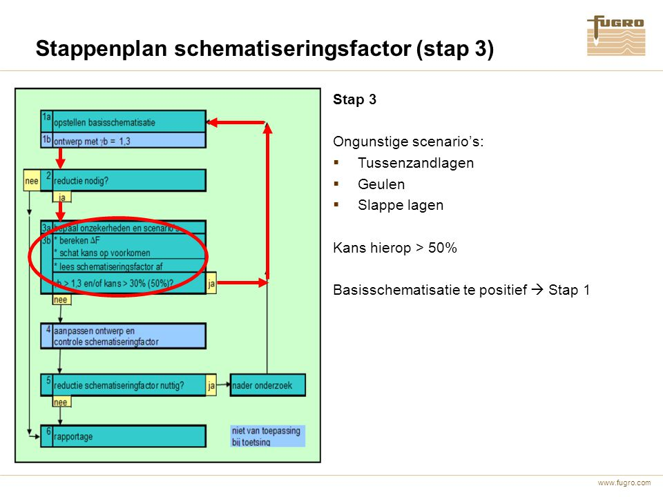 www.fugro.com Stappenplan schematiseringsfactor (stap 3) Stap 3 Ongunstige scenario's:  Tussenzandlagen  Geulen  Slappe lagen Kans hierop > 50% Bas