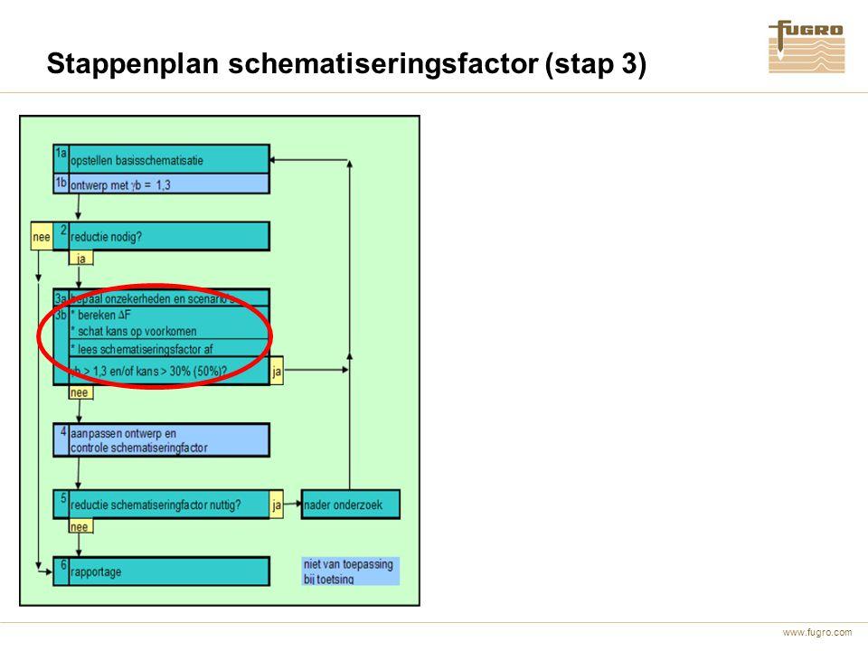 www.fugro.com Stappenplan schematiseringsfactor (stap 3)