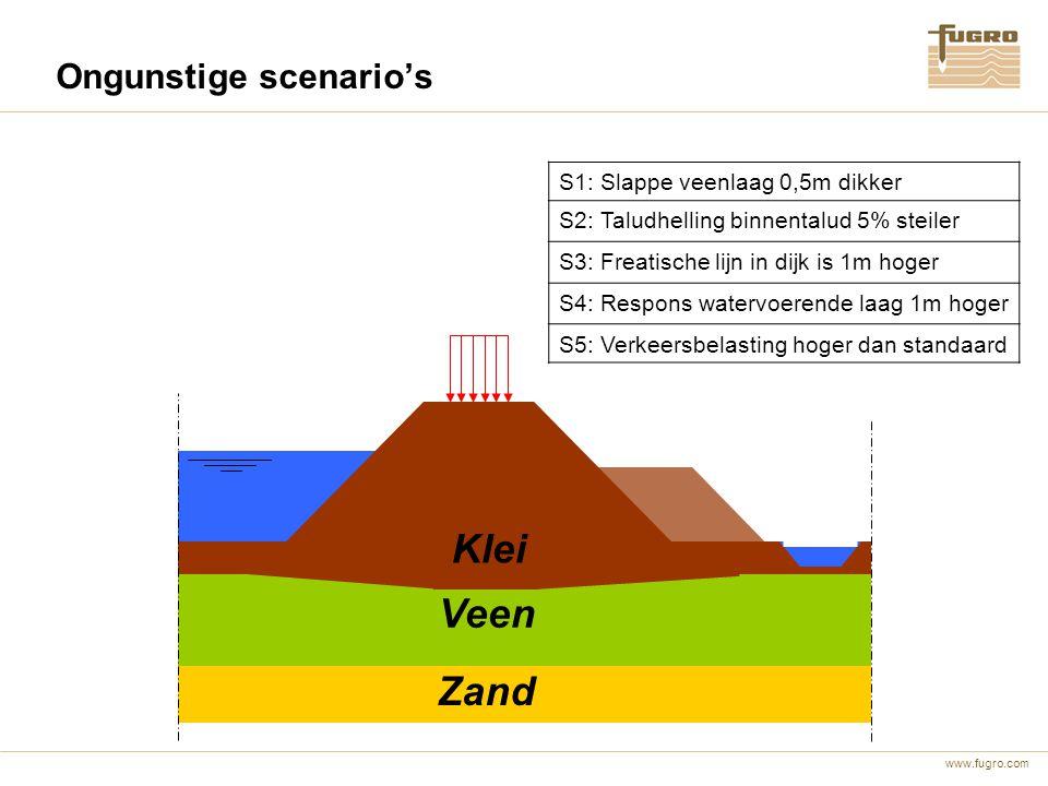 www.fugro.com Ongunstige scenario's Veen Zand Klei S1: Slappe veenlaag 0,5m dikker S2: Taludhelling binnentalud 5% steiler S3: Freatische lijn in dijk