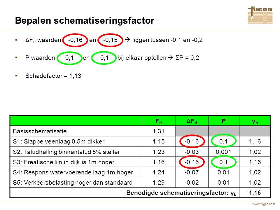 www.fugro.com FdFd ΔFdΔFd Pγbγb Basisschematisatie1,31 S1: Slappe veenlaag 0,5m dikker1,15-0.160,11,16 S2: Taludhelling binnentalud 5% steiler1,23-0,0