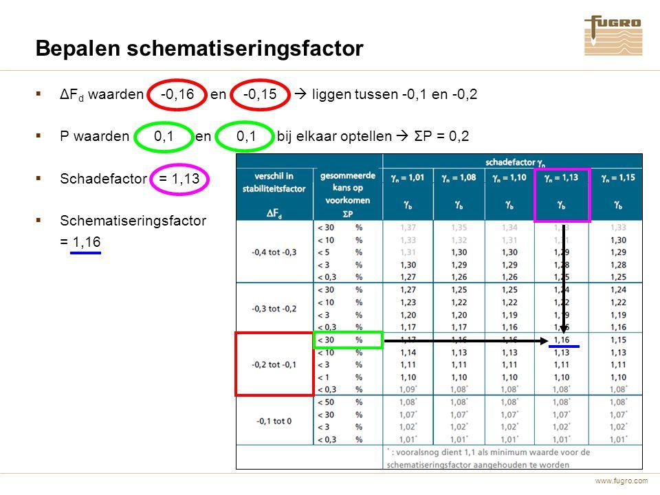 www.fugro.com Bepalen schematiseringsfactor  ΔF d waarden -0,16 en -0,15  liggen tussen -0,1 en -0,2  P waarden 0,1 en 0,1 bij elkaar optellen  ΣP