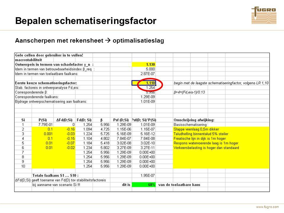 www.fugro.com Aanscherpen met rekensheet  optimalisatieslag Bepalen schematiseringsfactor