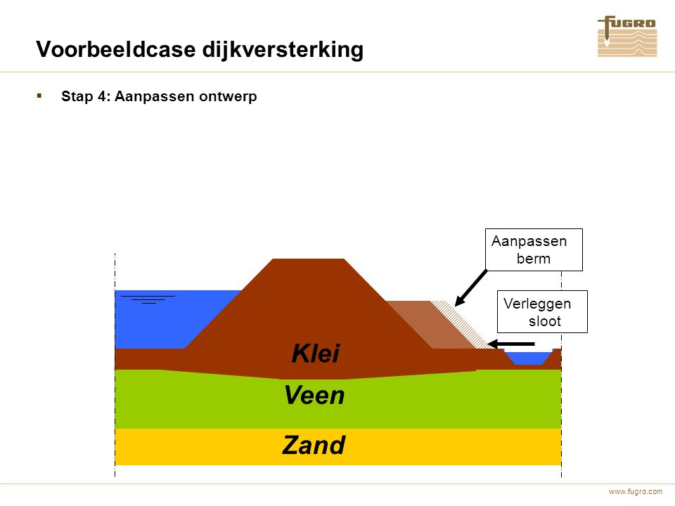 www.fugro.com Voorbeeldcase dijkversterking Veen Zand  Stap 4: Aanpassen ontwerp Klei Aanpassen berm Verleggen sloot