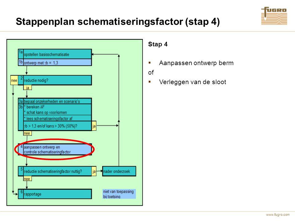 www.fugro.com Stappenplan schematiseringsfactor (stap 4) Stap 4  Aanpassen ontwerp berm of  Verleggen van de sloot