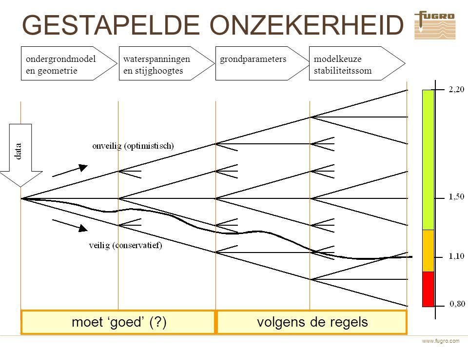 www.fugro.com moet 'goed' (?) GESTAPELDE ONZEKERHEID volgens de regels data ondergrondmodel en geometrie waterspanningen en stijghoogtes grondparamete