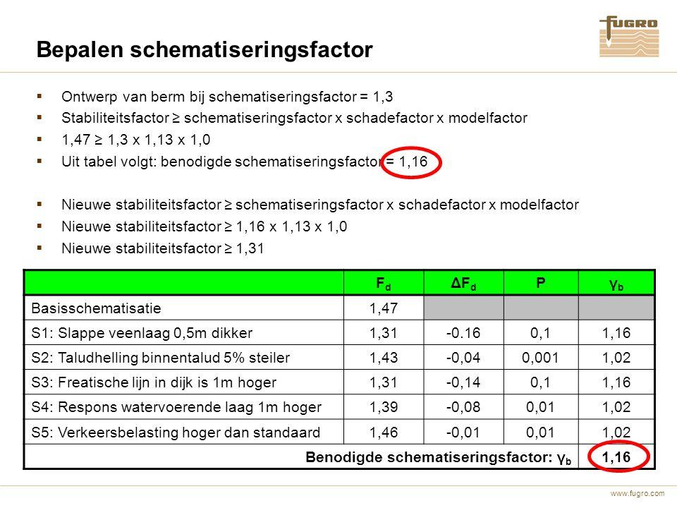 www.fugro.com FdFd ΔFdΔFd Pγbγb Basisschematisatie1,47 S1: Slappe veenlaag 0,5m dikker1,31-0.160,11,16 S2: Taludhelling binnentalud 5% steiler1,43-0,0