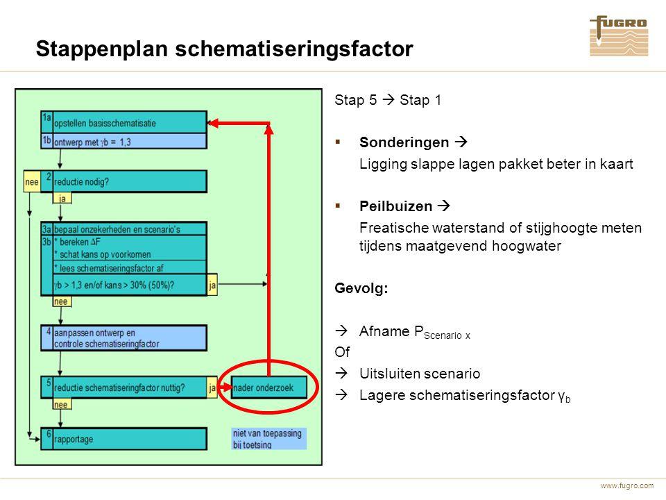www.fugro.com Stappenplan schematiseringsfactor Stap 5  Stap 1  Sonderingen  Ligging slappe lagen pakket beter in kaart  Peilbuizen  Freatische w