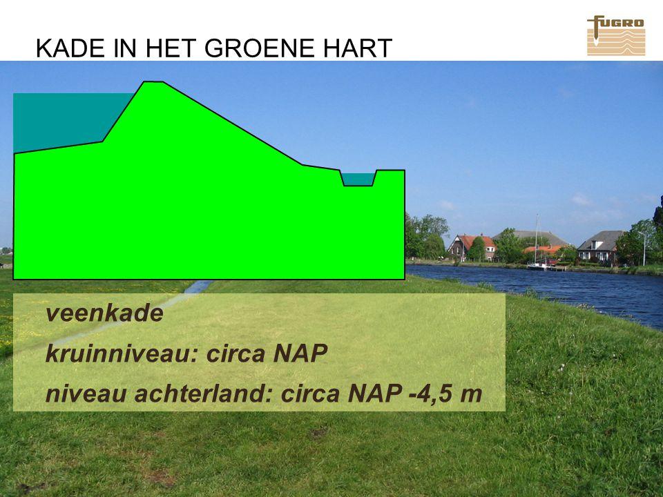www.fugro.com KADE IN HET GROENE HART veenkade kruinniveau: circa NAP niveau achterland: circa NAP -4,5 m