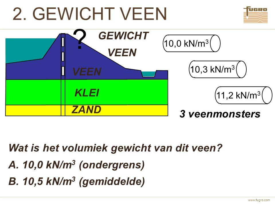 www.fugro.com 2. GEWICHT VEEN VEEN KLEI ZAND 10,0 kN/m 3 10,3 kN/m 3 11,2 kN/m 3 3 veenmonsters GEWICHT VEEN Wat is het volumiek gewicht van dit veen?