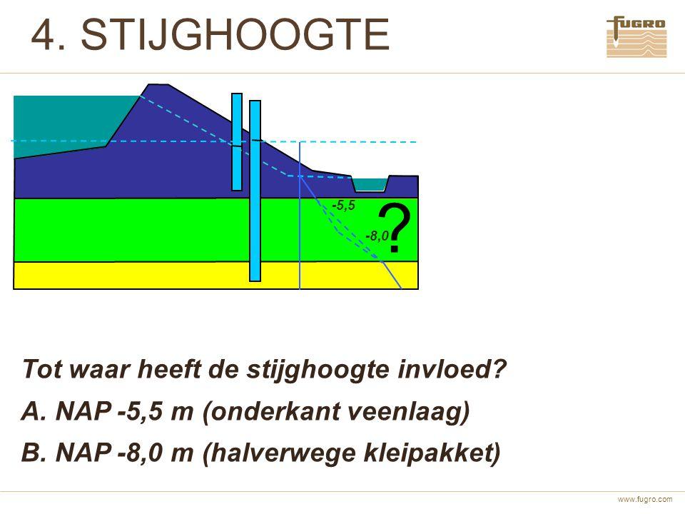 www.fugro.com 4. STIJGHOOGTE ? Tot waar heeft de stijghoogte invloed? A. NAP -5,5 m (onderkant veenlaag) B. NAP -8,0 m (halverwege kleipakket) -5,5 -8