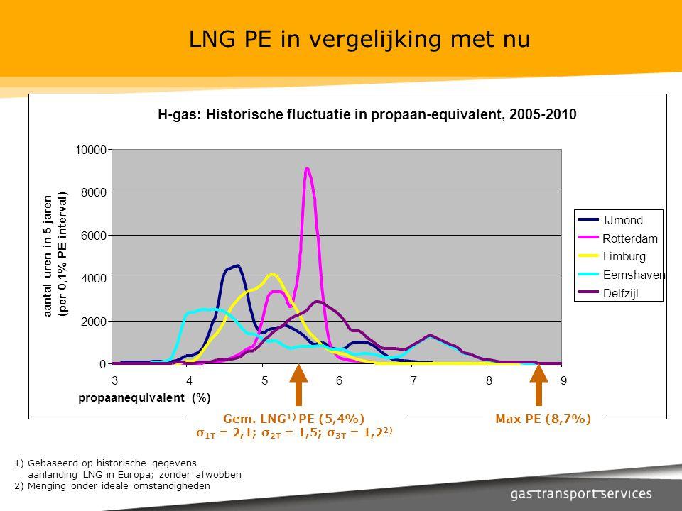 H-gas: Historische fluctuatie in propaan-equivalent, 2005-2010 0 2000 4000 6000 8000 10000 3456789 aantal uren in 5 jaren (per 0,1% PE interval) IJmon