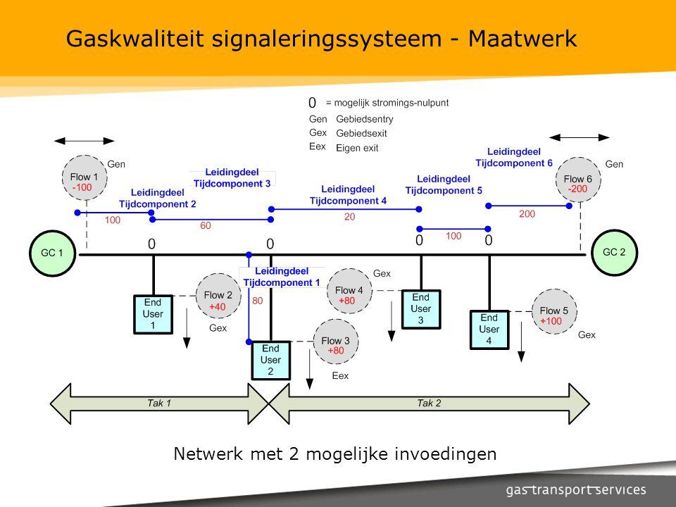 Gaskwaliteit signaleringssysteem - Maatwerk Netwerk met 2 mogelijke invoedingen