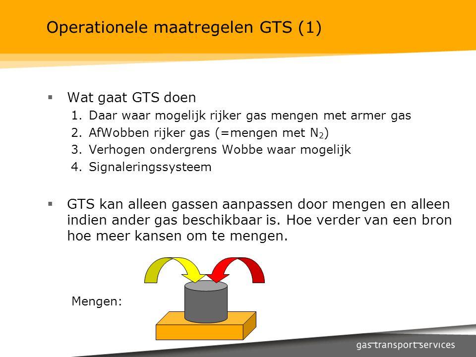 Operationele maatregelen GTS (1)  Wat gaat GTS doen 1.Daar waar mogelijk rijker gas mengen met armer gas 2.AfWobben rijker gas (=mengen met N 2 ) 3.V
