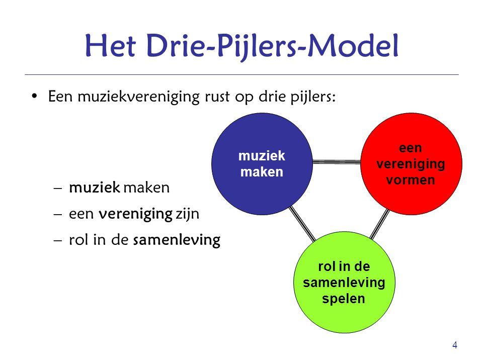 4 Het Drie-Pijlers-Model Een muziekvereniging rust op drie pijlers: –muziek maken –een vereniging zijn –rol in de samenleving rol in de samenleving sp