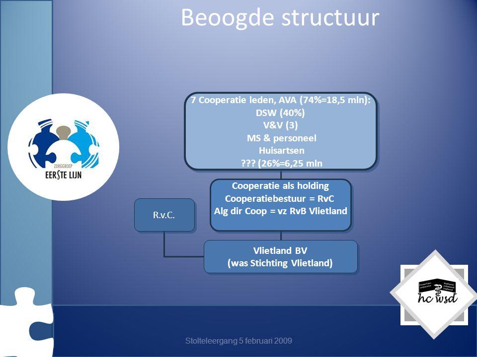 Stolteleergang 5 februari 2009 Beoogde structuur 7 Cooperatie leden, AVA (74%=18,5 mln): DSW (40%) V&V (3) MS & personeel Huisartsen ??.