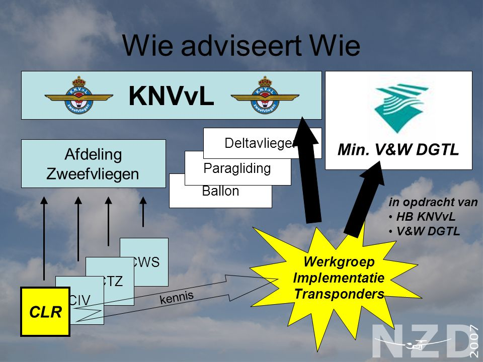 CWS CTZ KNVvL Afdeling Zweefvliegen CIV CLR Ballon Paragliding Deltavliegen Min. V&W DGTL Wie adviseert Wie CWS CTZ KNVvL Afdeling Zweefvliegen CIV CL