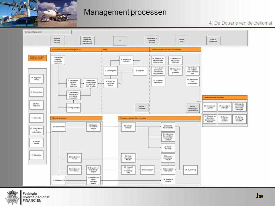 Management processen 4. De Douane van de toekomst
