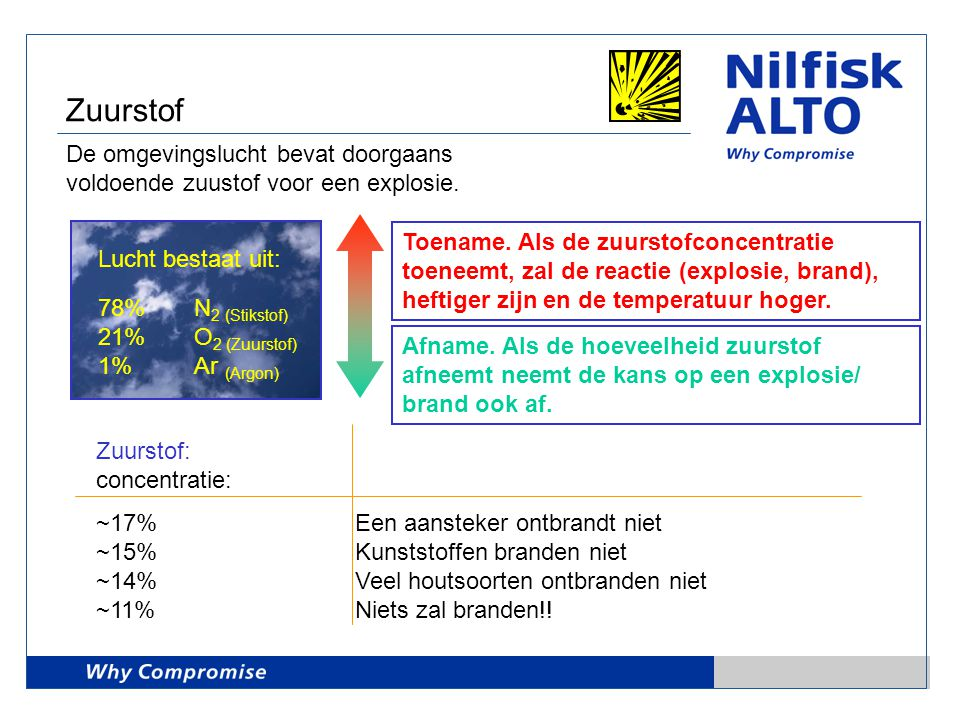 Zuurstof De omgevingslucht bevat doorgaans voldoende zuustof voor een explosie. Lucht bestaat uit: 78% N 2 (Stikstof) 21% O 2 (Zuurstof) 1%Ar (Argon)