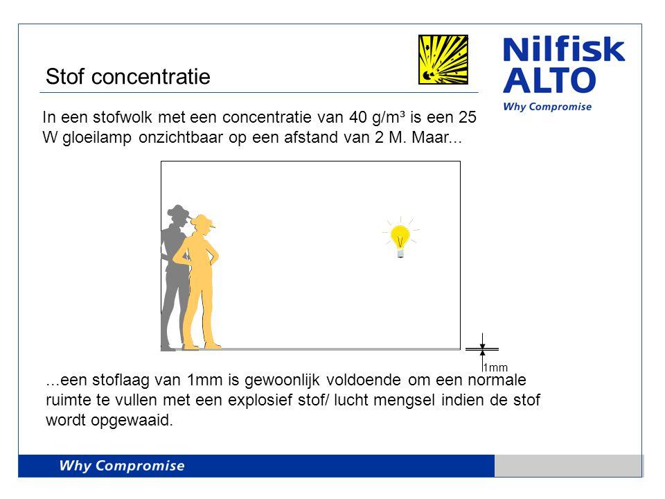 In een stofwolk met een concentratie van 40 g/m³ is een 25 W gloeilamp onzichtbaar op een afstand van 2 M. Maar......een stoflaag van 1mm is gewoonlij