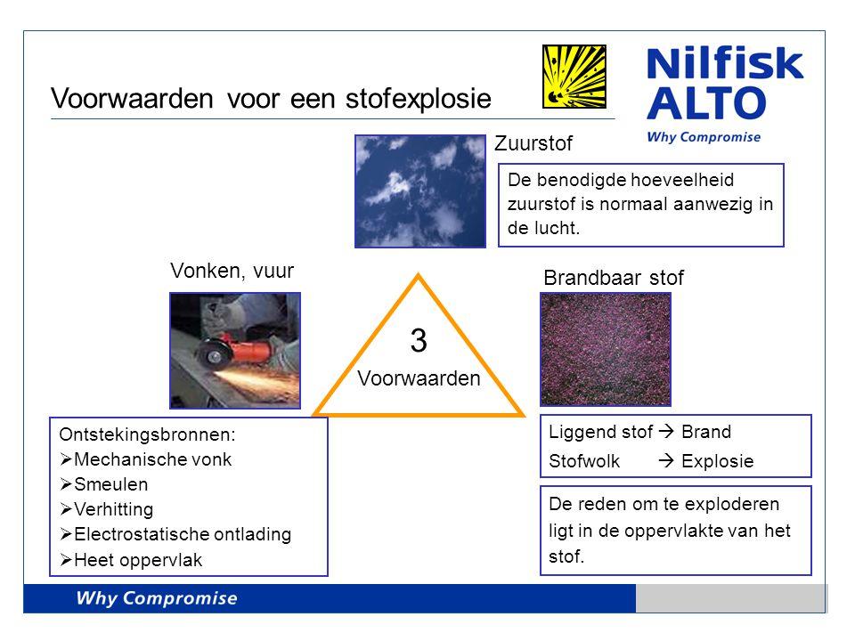 Voorwaarden voor een stofexplosie Zuurstof Vonken, vuur Brandbaar stof 3 Voorwaarden Liggend stof  Brand Stofwolk  Explosie Ontstekingsbronnen:  Me