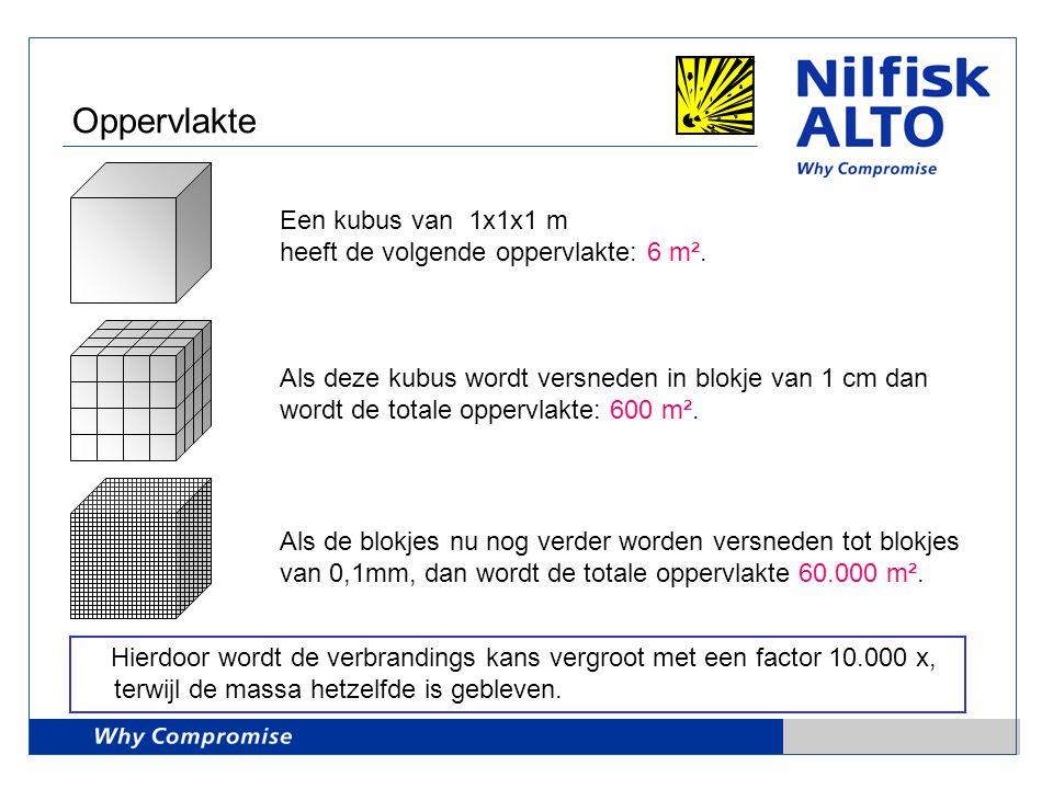 Oppervlakte Een kubus van 1x1x1 m heeft de volgende oppervlakte: 6 m². Als deze kubus wordt versneden in blokje van 1 cm dan wordt de totale oppervlak