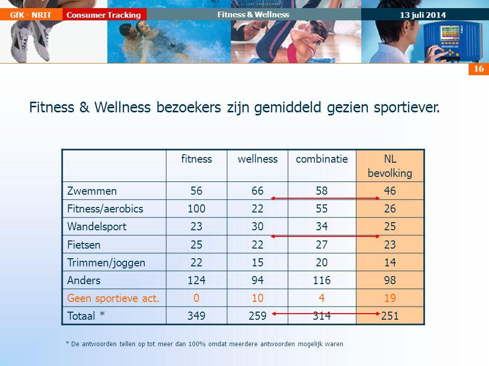 13 juli 2014 Consumer TrackingGfK - NRIT Fitness & Wellness 16 fitnesswellnesscombinatie NL bevolking Zwemmen56665846 Fitness/aerobics100225526 Wandelsport23303425 Fietsen25222723 Trimmen/joggen22152014 Anders1249411698 Geen sportieve act.010419 Totaal *349259314251 * De antwoorden tellen op tot meer dan 100% omdat meerdere antwoorden mogelijk waren Fitness & Wellness bezoekers zijn gemiddeld gezien sportiever.