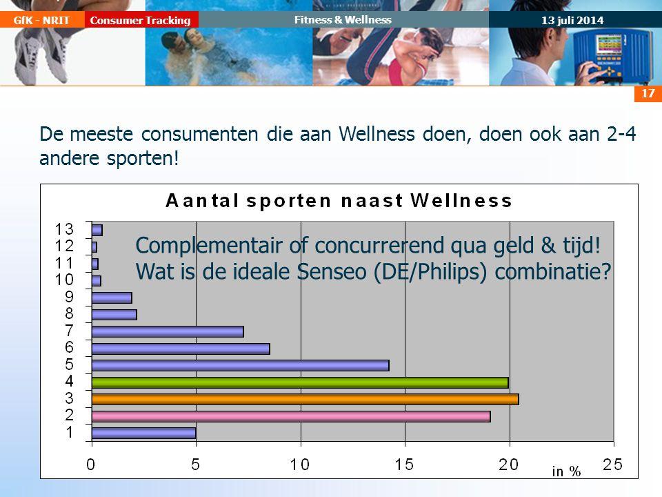 13 juli 2014 Consumer TrackingGfK - NRIT Fitness & Wellness 17 De meeste consumenten die aan Wellness doen, doen ook aan 2-4 andere sporten.