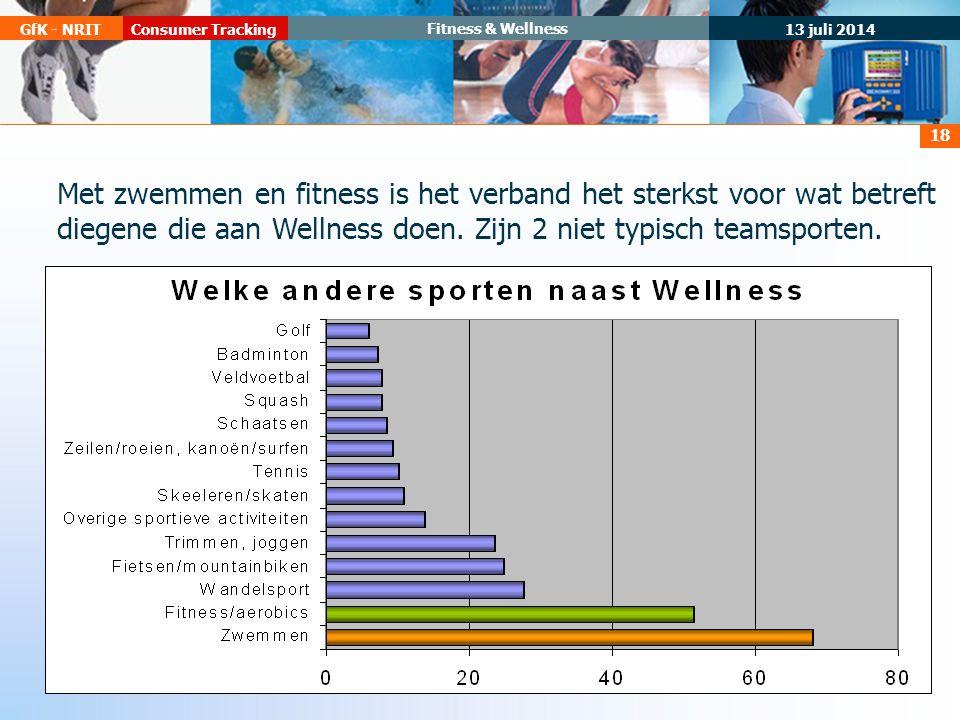 13 juli 2014 Consumer TrackingGfK - NRIT Fitness & Wellness 18 Met zwemmen en fitness is het verband het sterkst voor wat betreft diegene die aan Wellness doen.