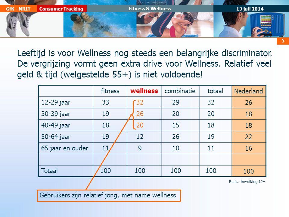 13 juli 2014 Consumer TrackingGfK - NRIT Fitness & Wellness 5 fitnesswellnesscombinatietotaalNederland 12-29 jaar3332293226 30-39 jaar192620 18 40-49 jaar18201518 50-64 jaar1912261922 65 jaar en ouder119101116 Totaal100 Gebruikers zijn relatief jong, met name wellness Basis: bevolking 12+ Leeftijd is voor Wellness nog steeds een belangrijke discriminator.