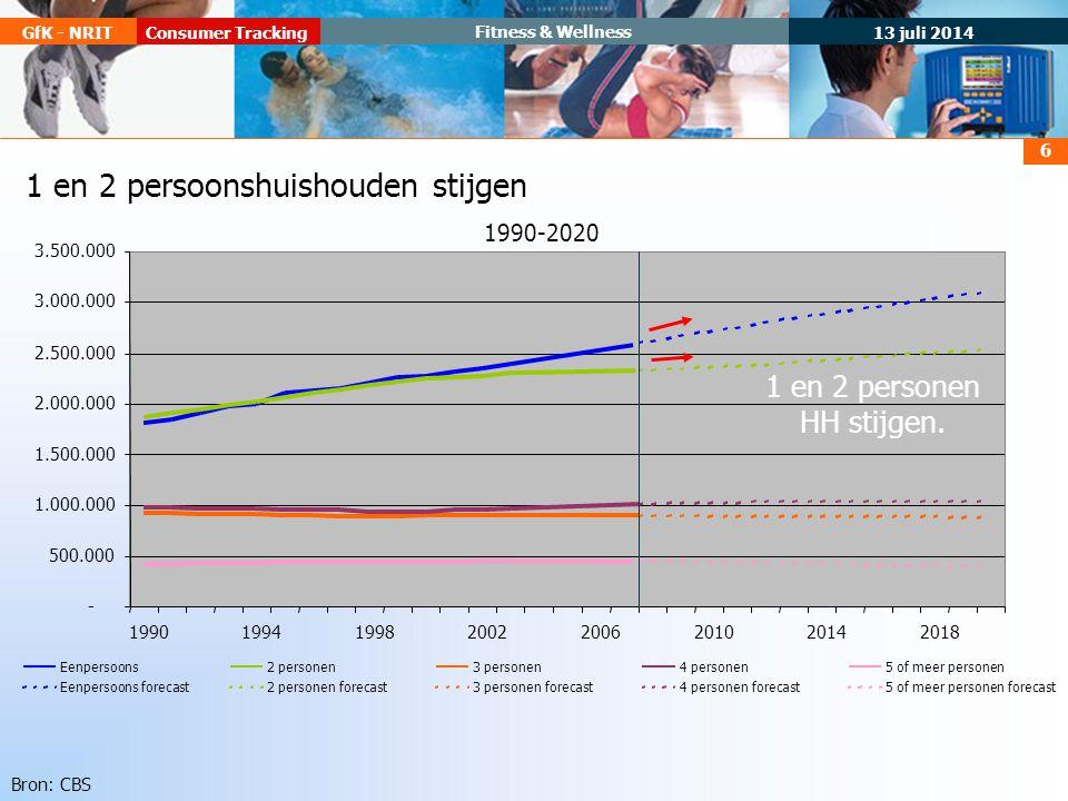 13 juli 2014 Consumer TrackingGfK - NRIT Fitness & Wellness 6 1 en 2 persoonshuishouden stijgen Eenpersoons2 personen3 personen4 personen5 of meer personen Eenpersoons forecast2 personen forecast3 personen forecast4 personen forecast5 of meer personen forecast 1990-2020 - 500.000 1.000.000 1.500.000 2.000.000 2.500.000 3.000.000 3.500.000 19901994199820022006201020142018 Bron: CBS 1 en 2 personen HH stijgen.
