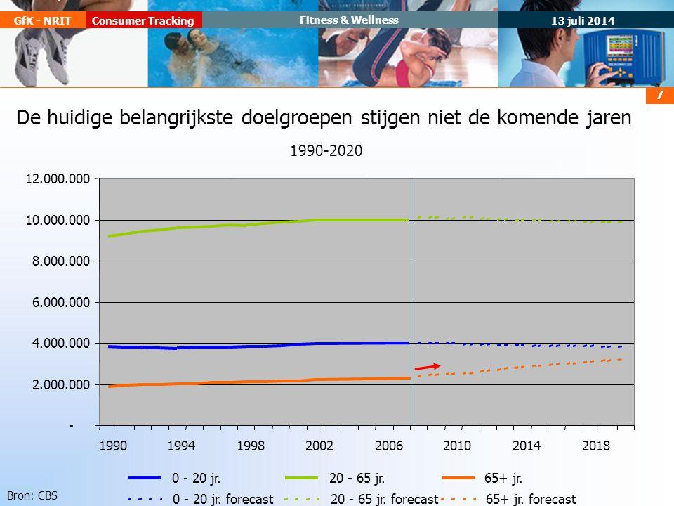 13 juli 2014 Consumer TrackingGfK - NRIT Fitness & Wellness 7 De huidige belangrijkste doelgroepen stijgen niet de komende jaren 1990-2020 - 2.000.000 4.000.000 6.000.000 8.000.000 10.000.000 12.000.000 1990199419982002 2006201020142018 0 - 20 jr.20 - 65 jr.65+ jr.