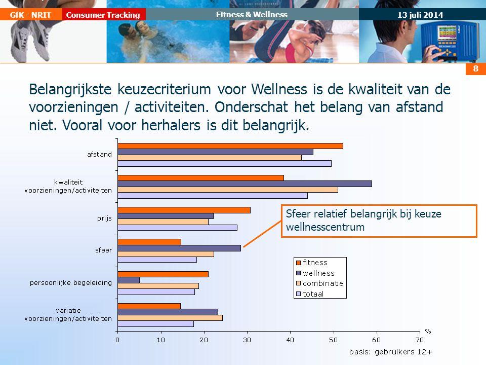 13 juli 2014 Consumer TrackingGfK - NRIT Fitness & Wellness 8 Sfeer relatief belangrijk bij keuze wellnesscentrum Belangrijkste keuzecriterium voor Wellness is de kwaliteit van de voorzieningen / activiteiten.