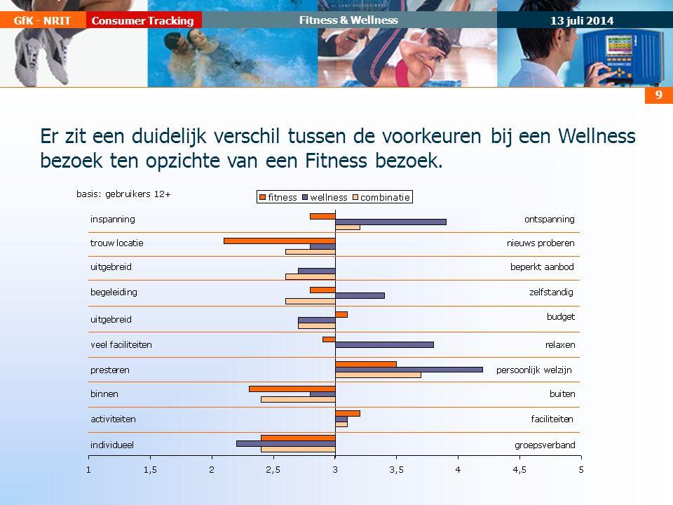 13 juli 2014 Consumer TrackingGfK - NRIT Fitness & Wellness 9 Er zit een duidelijk verschil tussen de voorkeuren bij een Wellness bezoek ten opzichte van een Fitness bezoek.