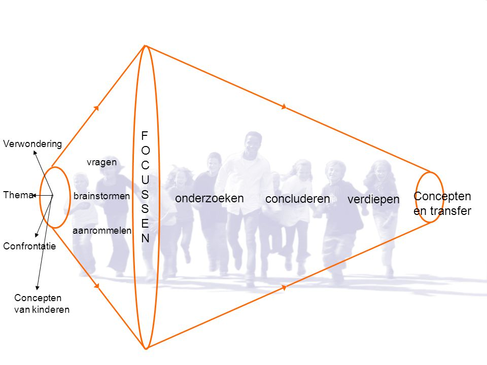 Verwondering Thema Confrontatie vragen brainstormen aanrommelen FOCUSSENFOCUSSEN onderzoeken verdiepen Concepten en transfer concluderen Concepten van