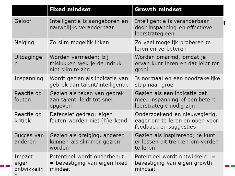 Fixed mindsetGrowth mindset GeloofIntelligentie is aangeboren en nauwelijks veranderbaar Intelligentie is veranderbaar door inspanning en effectieve l