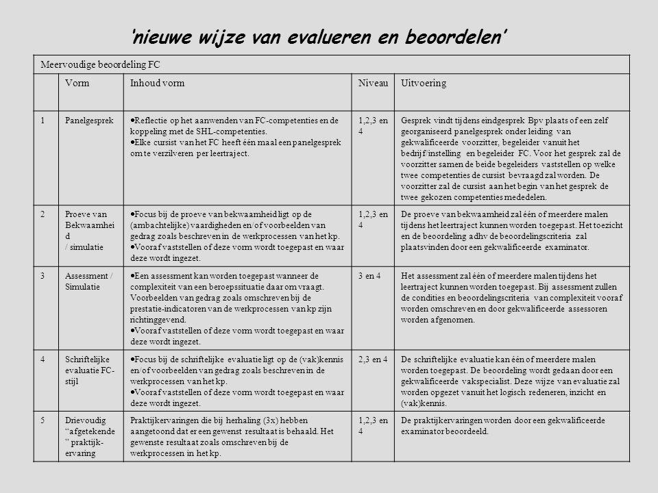 'nieuwe wijze van evalueren en beoordelen' Meervoudige beoordeling FC VormInhoud vormNiveauUitvoering 1Panelgesprek  Reflectie op het aanwenden van FC-competenties en de koppeling met de SHL-competenties.