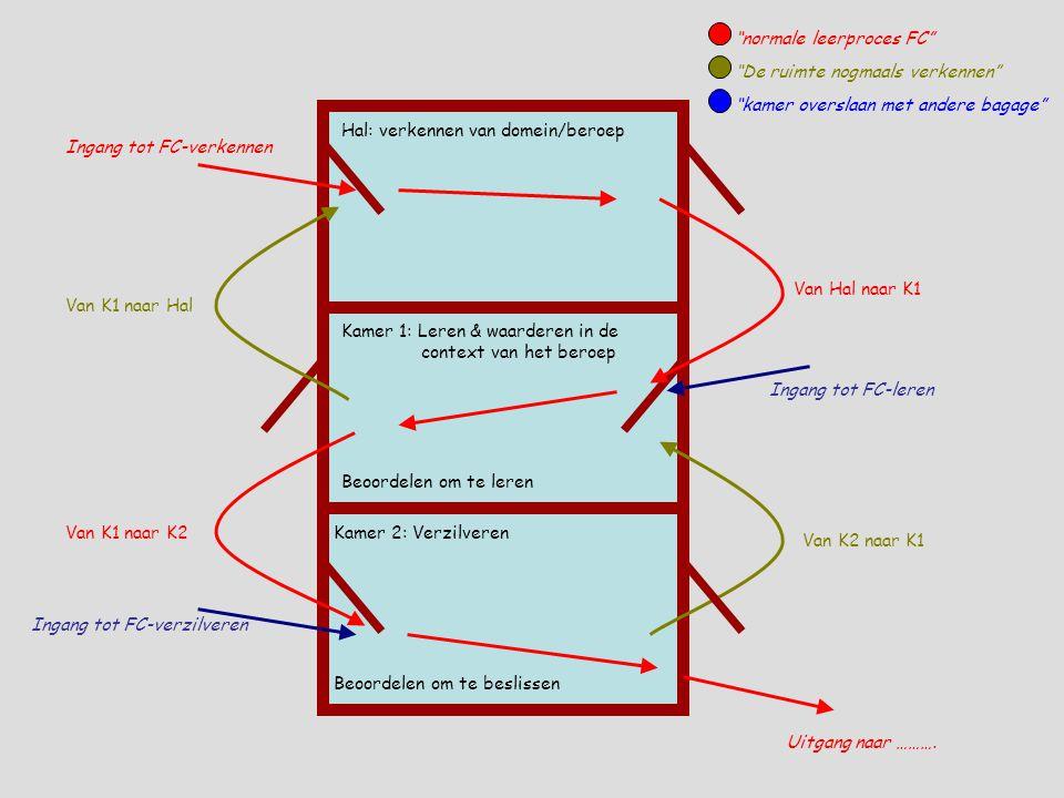 Hal: verkennen van domein/beroep Kamer 1: Leren & waarderen in de context van het beroep Kamer 2: Verzilveren Beoordelen om te leren Beoordelen om te beslissen Ingang tot FC-verkennen Ingang tot FC-leren Ingang tot FC-verzilveren Van Hal naar K1 Van K1 naar K2 Van K2 naar K1 Van K1 naar Hal Uitgang naar ……….