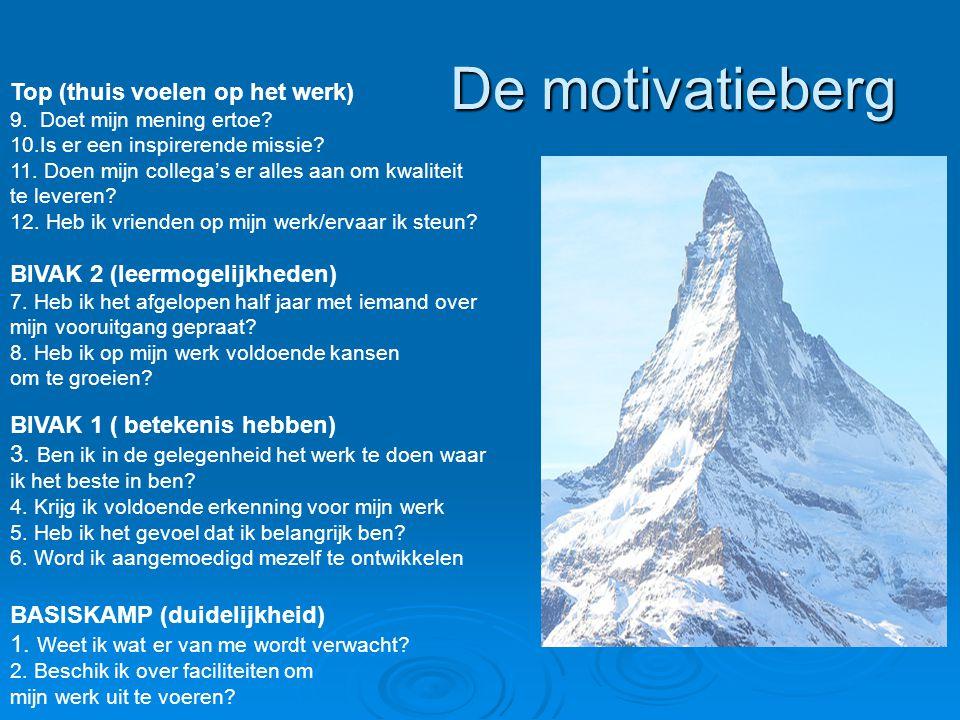 De motivatieberg BASISKAMP (duidelijkheid) 1. Weet ik wat er van me wordt verwacht? 2. Beschik ik over faciliteiten om mijn werk uit te voeren? BIVAK