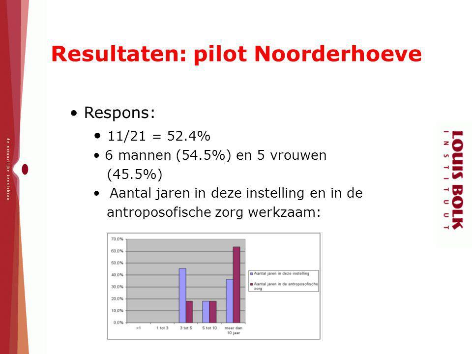 Resultaten: pilot Noorderhoeve Respons: 11/21 = 52.4% 6 mannen (54.5%) en 5 vrouwen (45.5%) Aantal jaren in deze instelling en in de antroposofische z