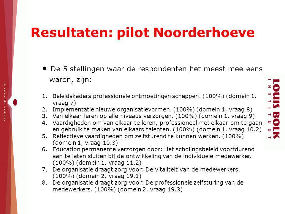 Resultaten: pilot Noorderhoeve De 5 stellingen waar de respondenten het meest mee eens waren, zijn: 1.Beleidskaders professionele ontmoetingen scheppe