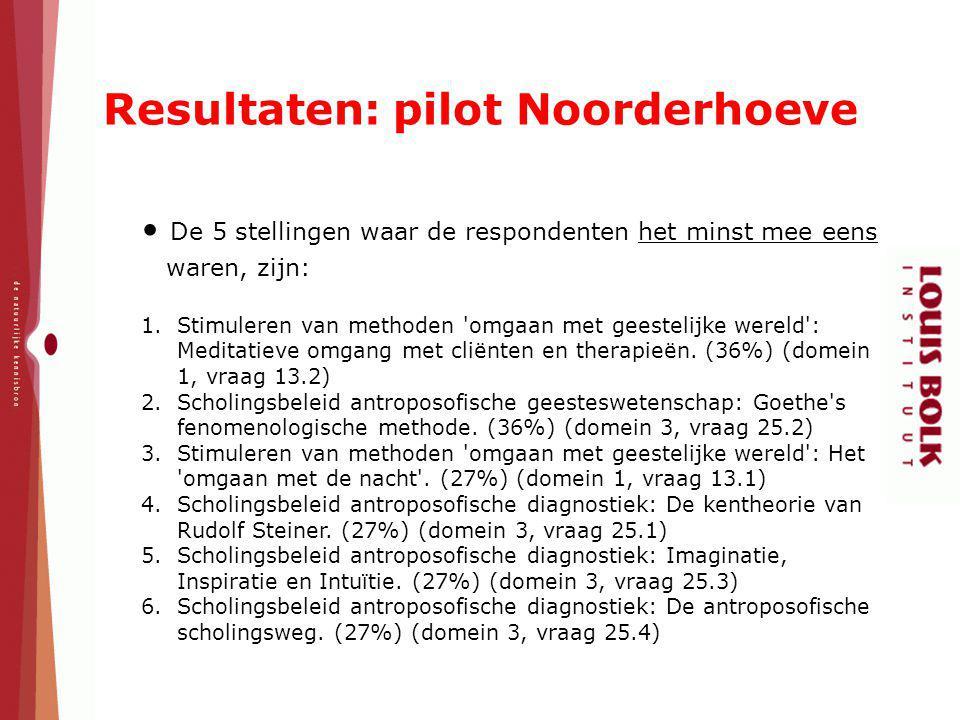 Resultaten: pilot Noorderhoeve De 5 stellingen waar de respondenten het minst mee eens waren, zijn: 1.Stimuleren van methoden 'omgaan met geestelijke