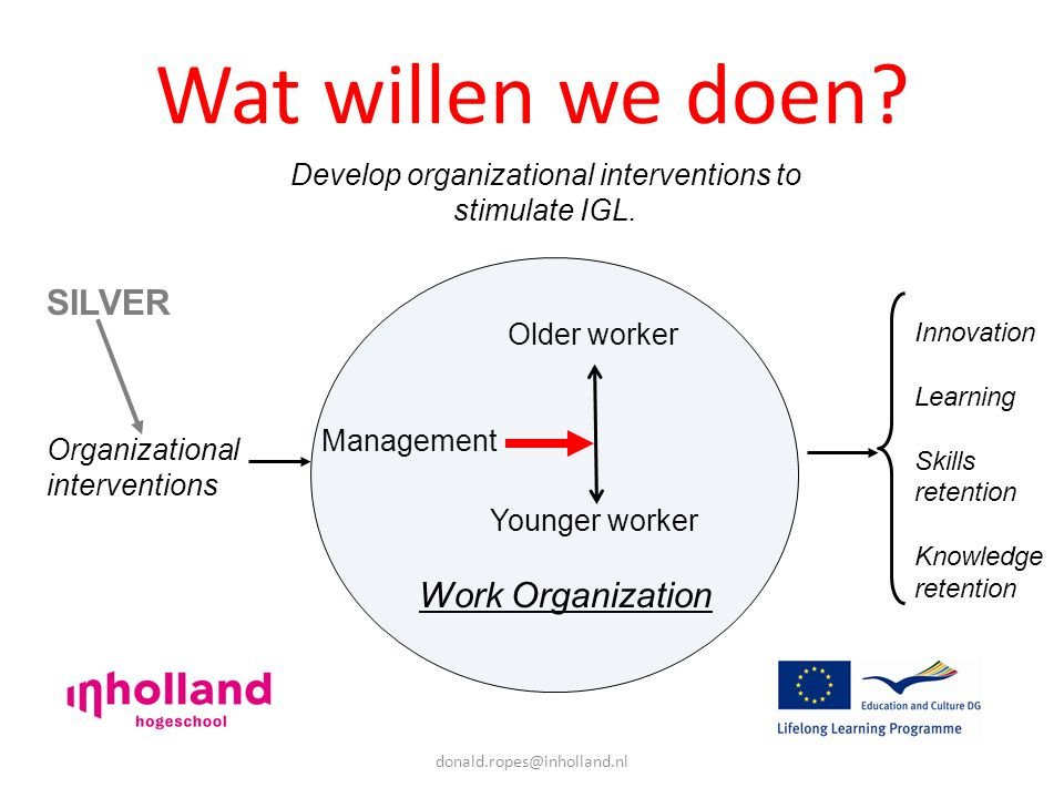 donald.ropes@inholland.nl Wat willen we doen.