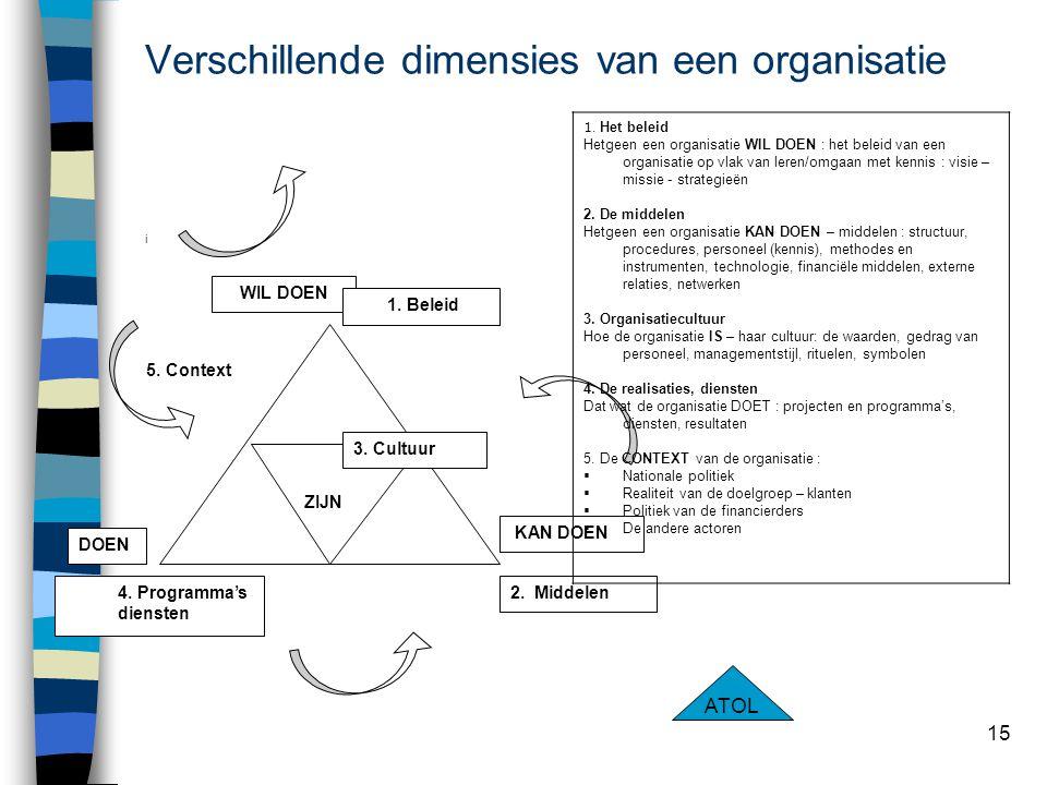 15 Verschillende dimensies van een organisatie i WIL DOEN 2. Middelen4. Programma's diensten 1. Beleid KAN DOEN DOEN ZIJN 3. Cultuur 1. Het beleid Het